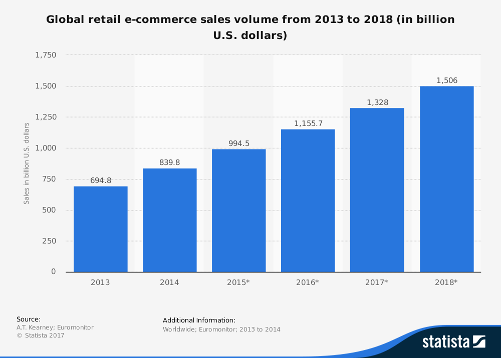 global-retail-ecommerce-sales-volume
