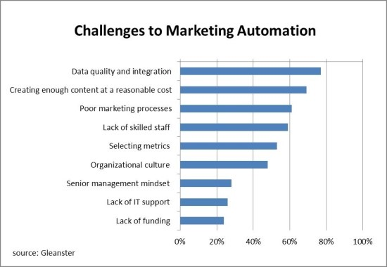 challenges-in-marketing-automation