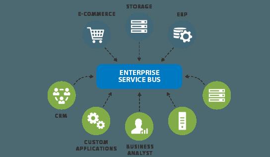Hybrid Enterprise Application Integration Technology