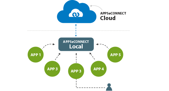 Real-Time-Business-Process-Integration