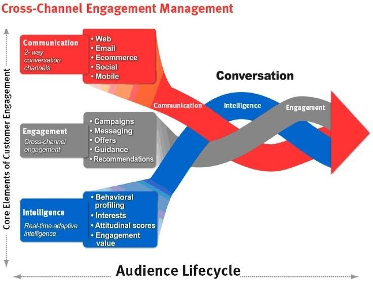 cross-channel-engagement-management