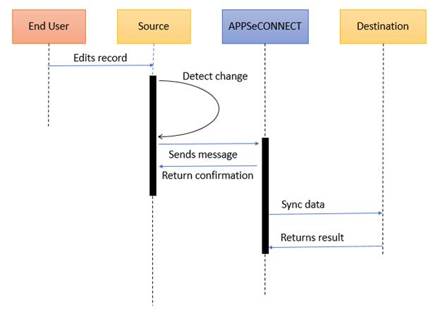 Asynchronous-touchpoint-API