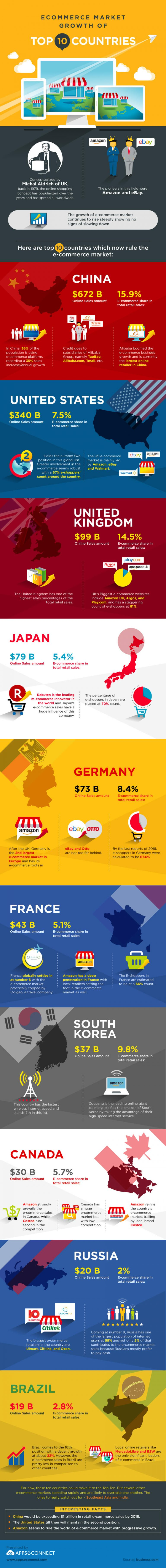 top-countries-ruling-ecommerce-market-Infographic