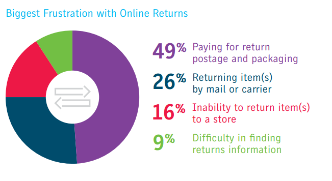 customer-online-return-issues