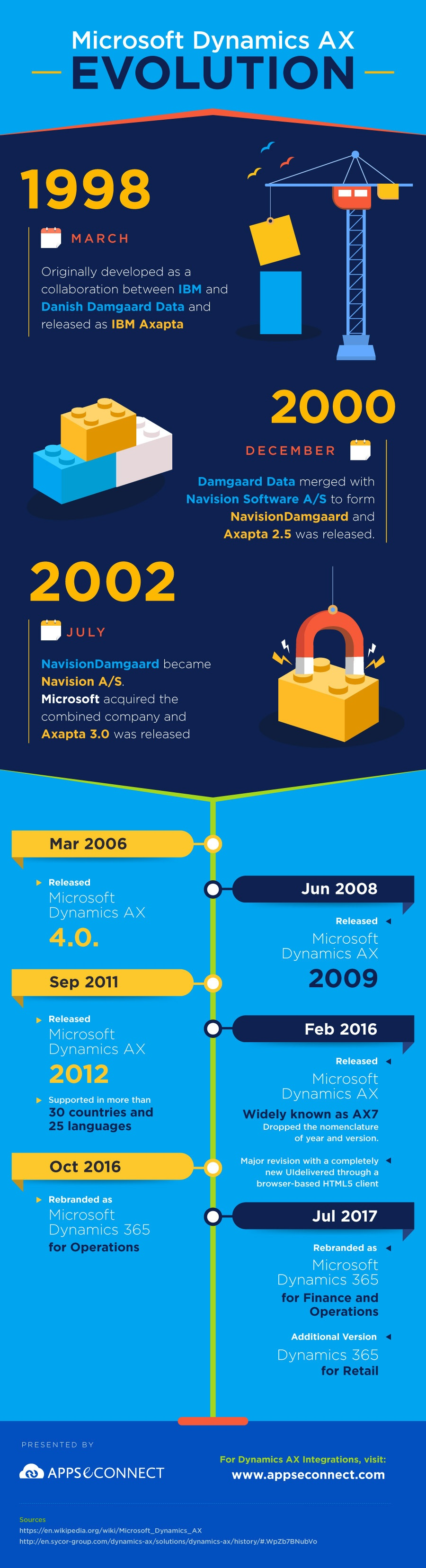 Evolution-of-microsoft-dynamics-ax-infographic