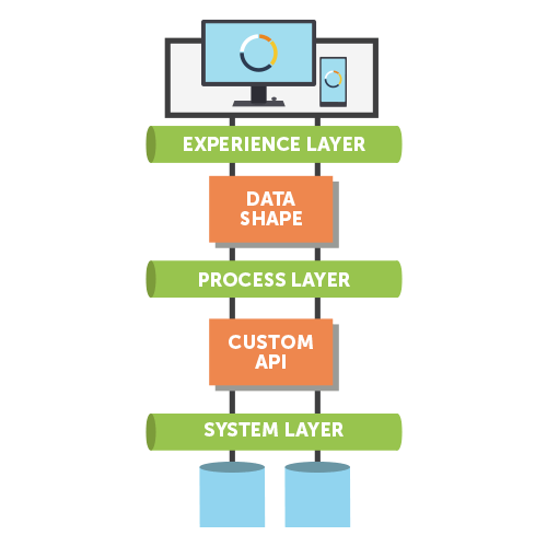 3-Layer-API-led-Connectivity