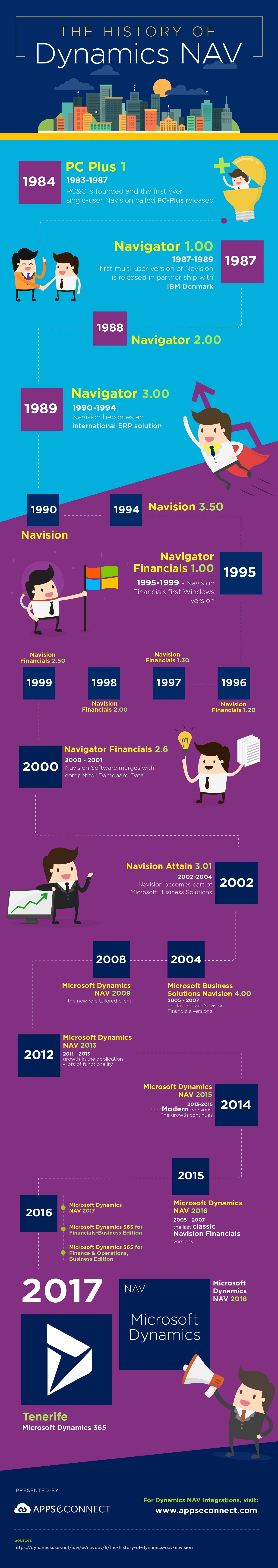 Evolution-of-Microsoft-Dynamics-Nav-Infographic