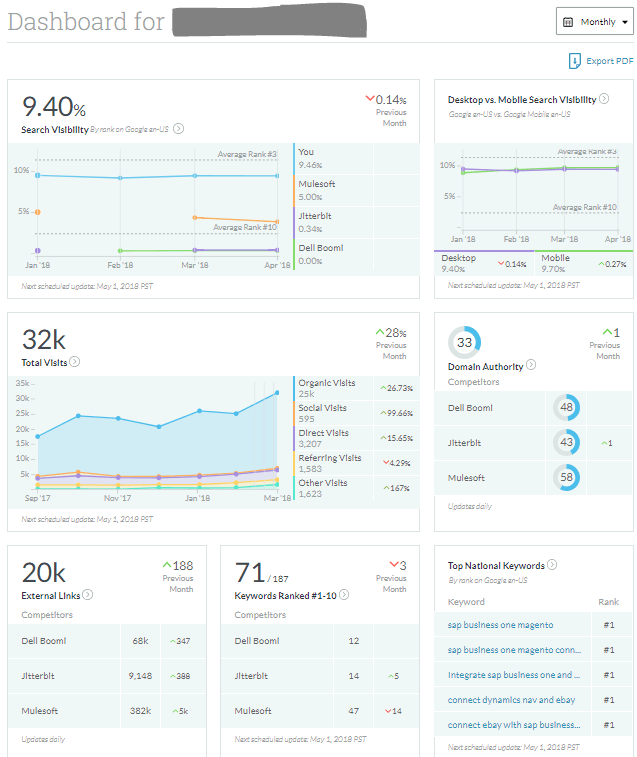 moz-analytics-dashboard