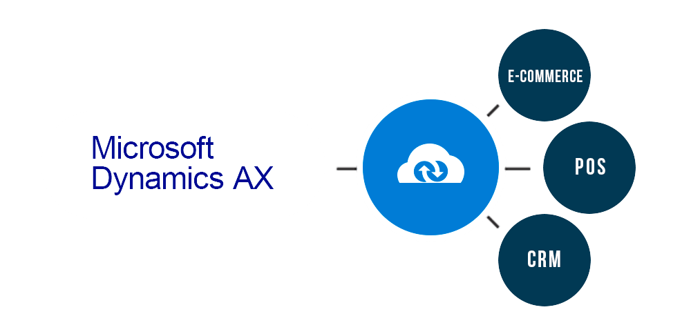 connect-Microsoft-Dynamics-AX-with-eCommerce-crm-pos