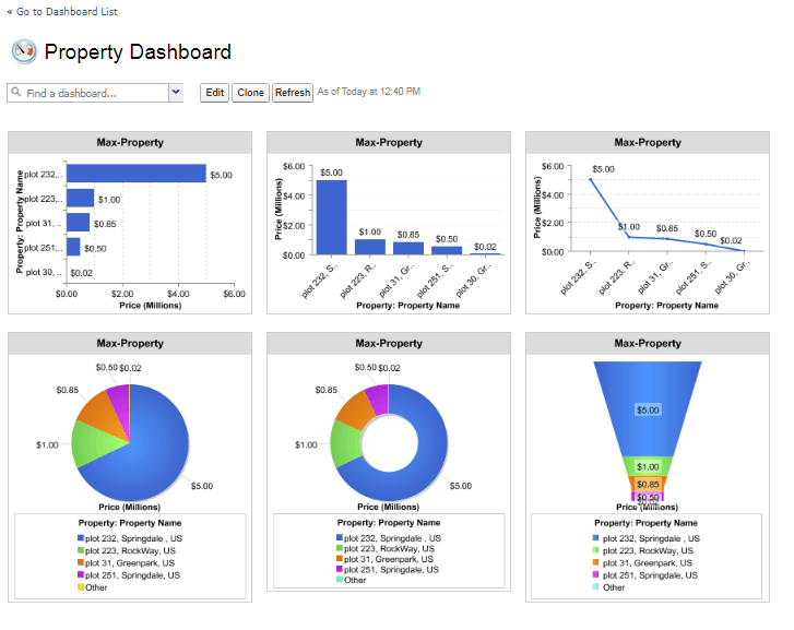 property-dashboard-in-salesforce