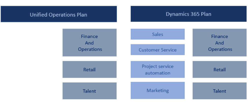 Unified-Operations-Plan-&-Microsoft-Dynamics-365-Plan