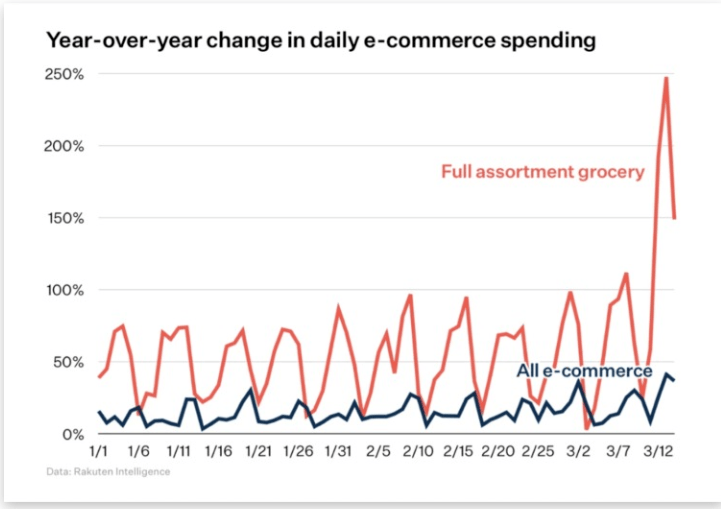 ecommerce-spending