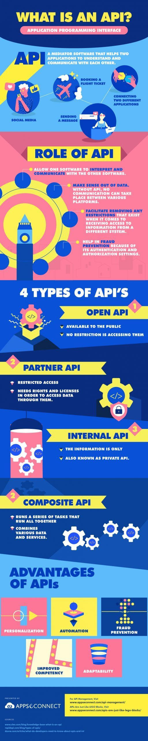 What-is-an-API-Infographic